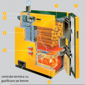 Cele mai bune centrale termice pe lemne cu gazeificare