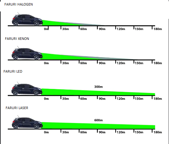 diagrama reglare faruri pentru lumini halogen, xenon, led, laser